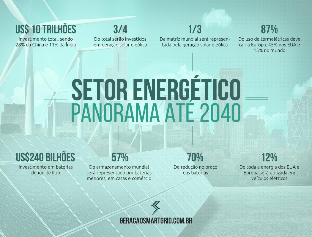 infograficoPanorama2040